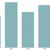 Statshot 2015 graph 1