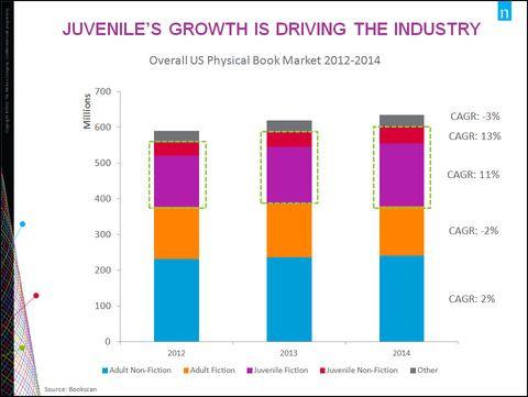 JuvenileBooksDrivingGrowth2015-s