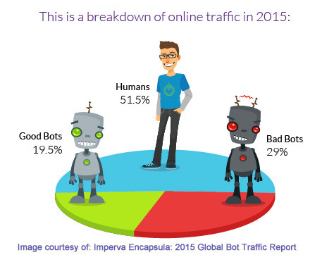 2015-encapsula-bot-traffic-report