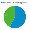 Average new and returning visitors for BookBusinessMag.comvia Google Analytics.