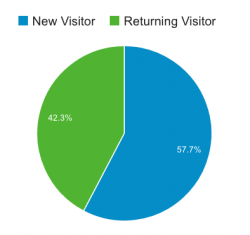 Average new and returning visitors for BookBusinessMag.comvia Google Analytics.