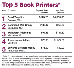 Book Manufacturing Outlook: Top 5 Book Printers in 2017